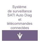 Système de surveillance SATI Auto Diag et télécommandes connectées
